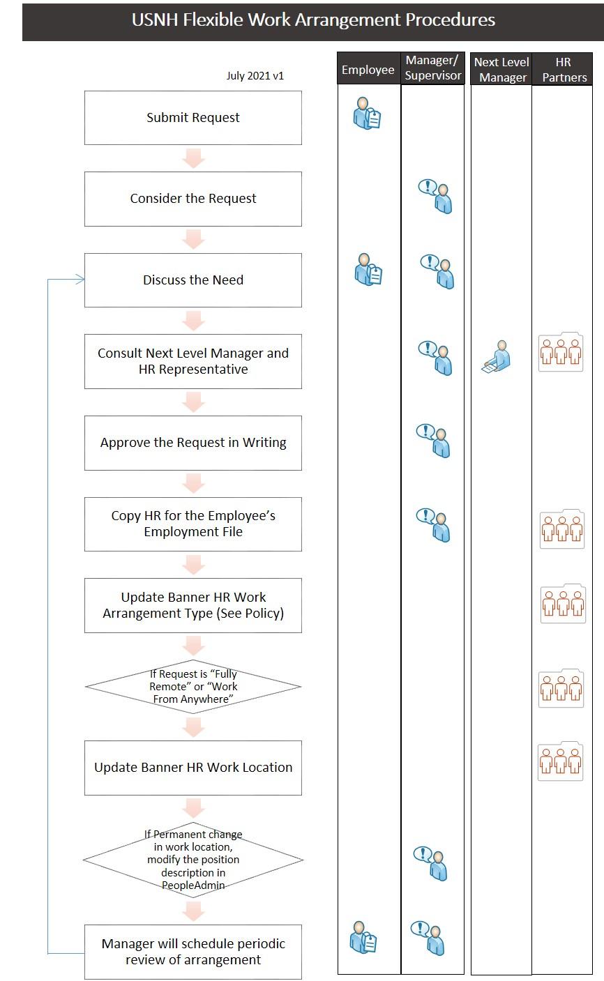 image of flexible work arrangement procedures